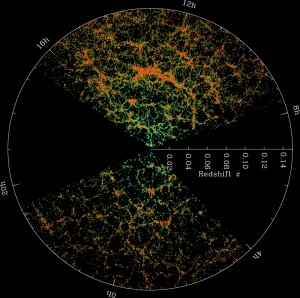 A map of the Universe from SDSS where the distance to galaxies is given in terms of their redshift. Credit: SDSS
