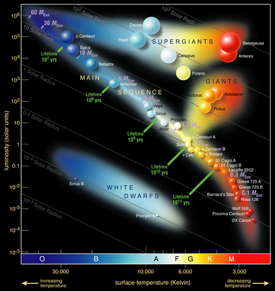 Hertzsprung-Russel Diagram identifying many well known stars in the Milky Way galaxy. Credit: ESO