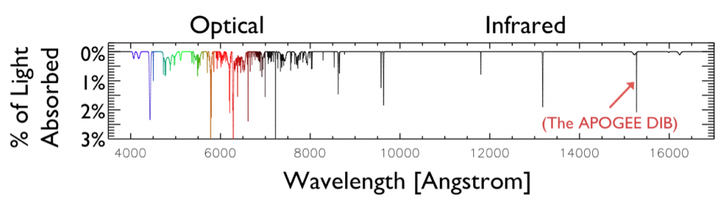 Figure 2: The 400 strongest known DIBs.  The y-axis shows the typical fraction of background light absorbed when there is enough interstellar dust to absorb almost 60% of the total visible light.