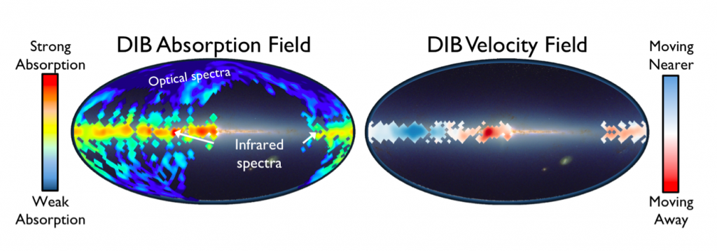 Figure 3: Left: The strength of DIB absorption seen in optical wavelengths from SDSS background galaxies and quasars (Lan et al. 2015) and in infrared wavelengths with APOGEE (Zasowski et al. 2015).  Click HERE for an interactive version of this map!  Right: The motion of the APOGEE DIB molecules with respect to the Sun.  Image credit: T. W. Lan and G. Zasowski.  (HERE=http://www.pha.jhu.edu/~tlan/dibs-map.html)