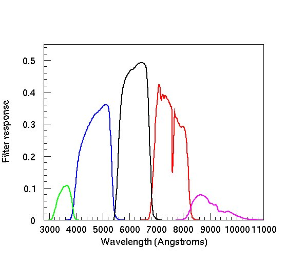 The SDSS camera filter throughput curves (from left to right ugriz). Credit: SDSS