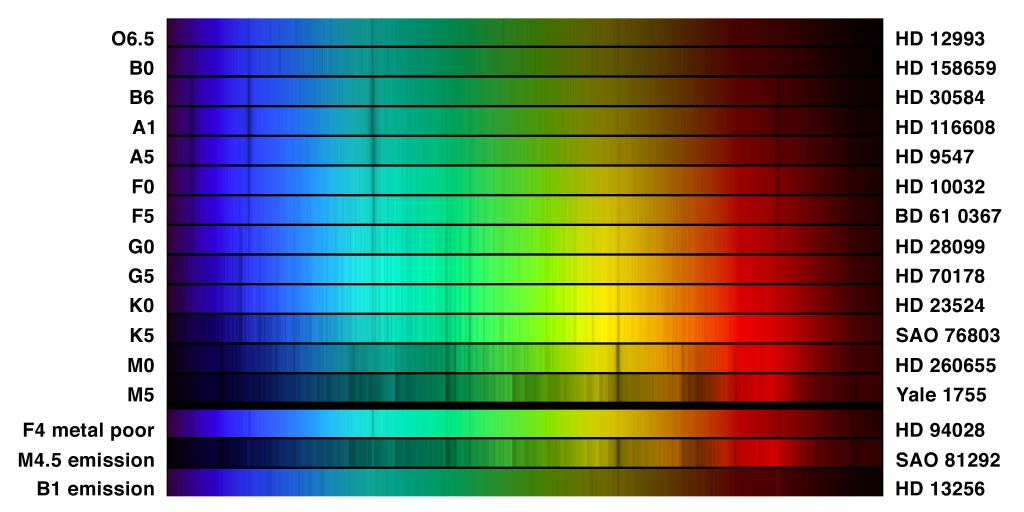 Example optical spectra of different stellar types. Credit: NOAO/AURA/NSF