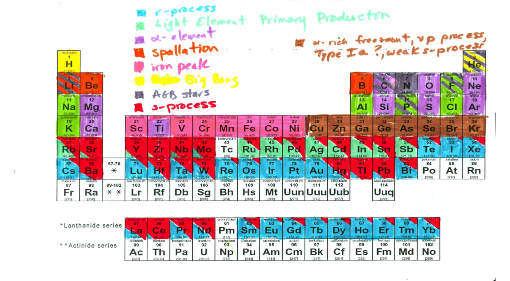This is what happens when you give two astronomers who are tired of reminding everyone about which elements go with which process a periodic table, a set of markers, and time when they should have been listening to talks. A heartful thanks to Inese Ivans for coming up with this idea.
