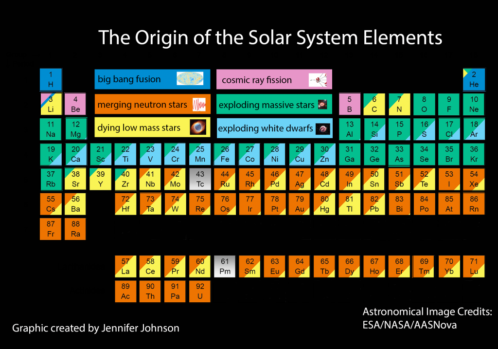 My current version of the periodic table, color-coded by the source of the element in the solar system.